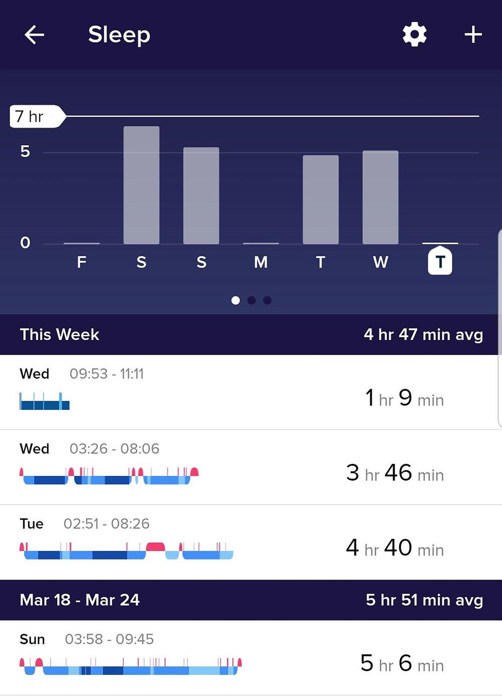 Lack of Sleep as Entrepreneur