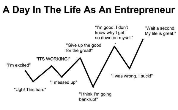 entrepreneur life cycle