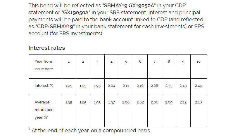 Singapore Savings Bonds - May 2019 Interest Rates