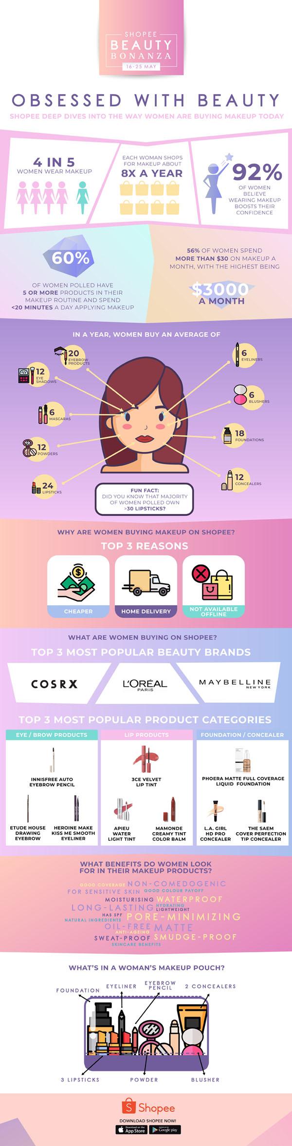 Shopee Beauty Trend