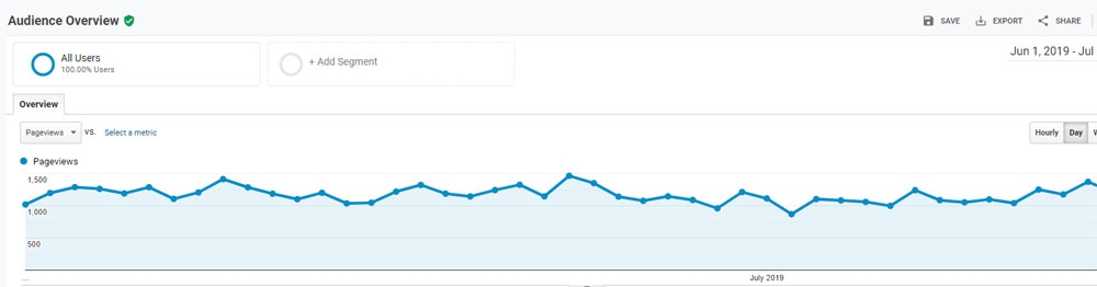 Pageviews as of July 2019