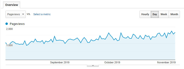 Pageviews (Aug to Oct 2019) 2