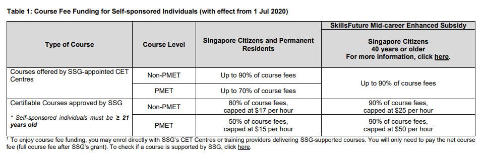 Course Fee Funding for Self-Sponsored (Jul 2020)