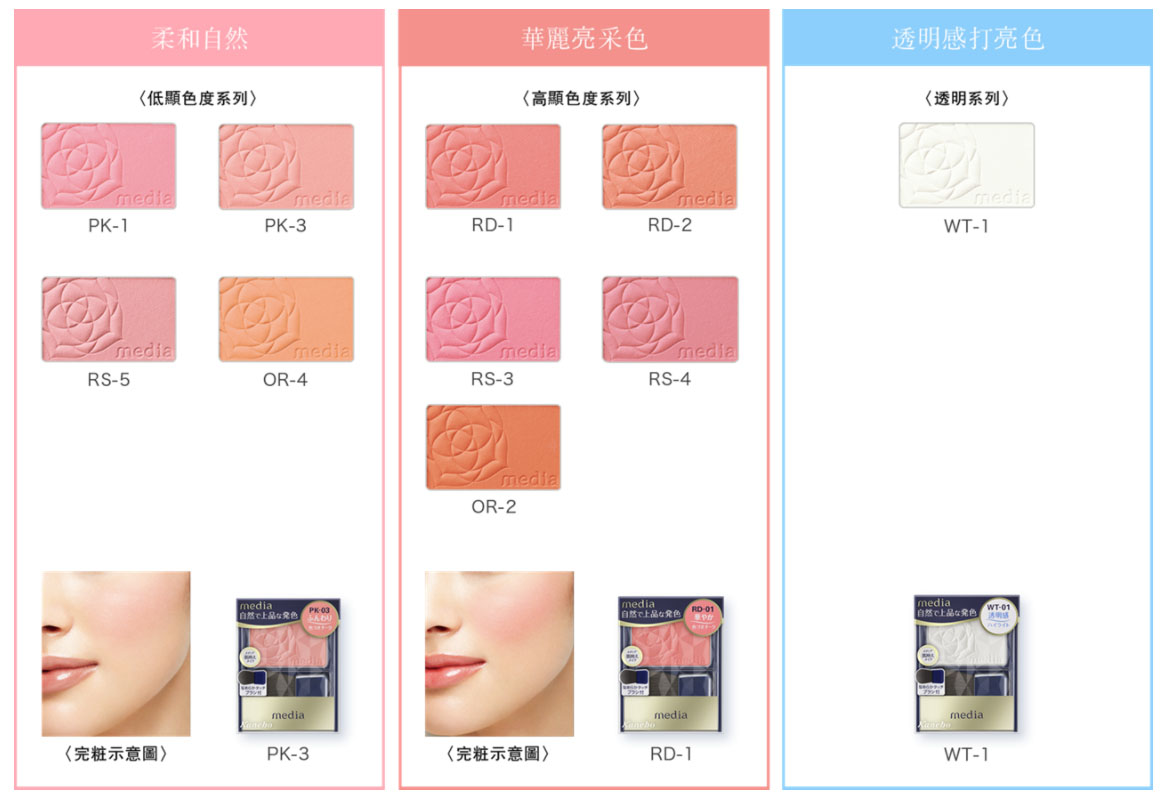 Kanebo Media Blusher Colours